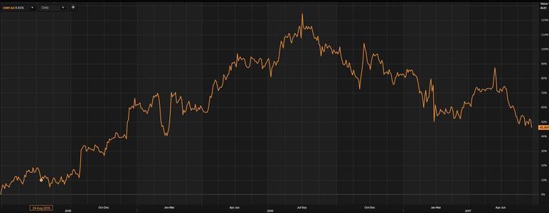 ASX股价下跌后何时才是买入的机会