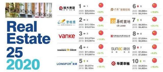 华夏幸福入选2020全球十大最具价值地产品牌