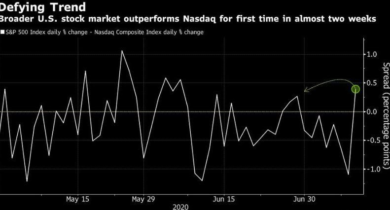 美国和欧洲的股票期货与亚洲股票一起上涨