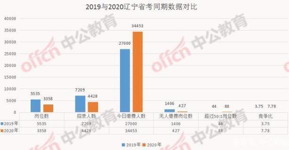 辽宁省考报名第4天缴费人数接近3.5万人