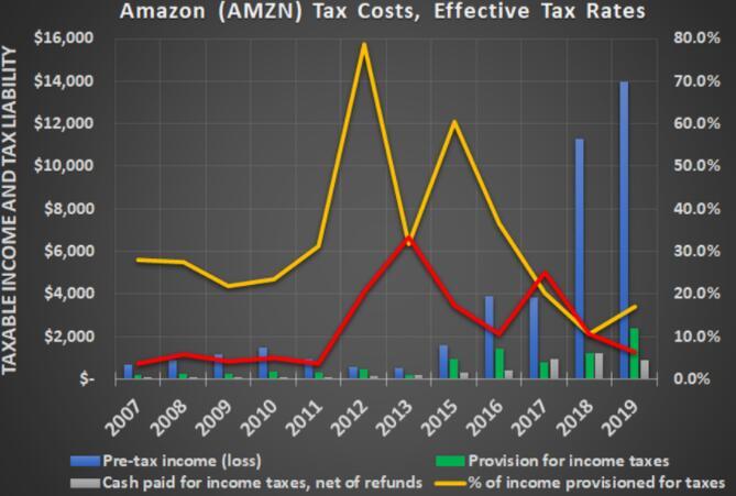 亚马逊是否有望获得数十亿美元的税收