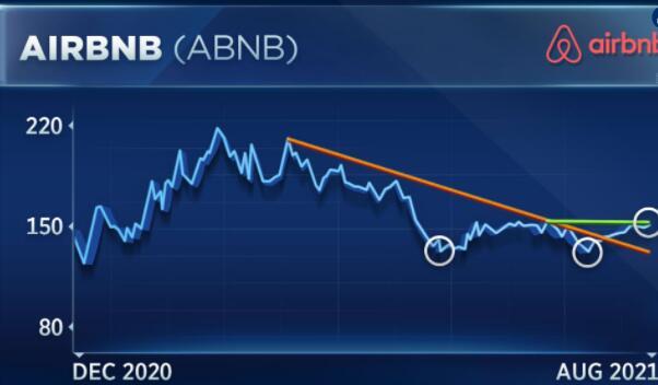 米勒·塔巴克表示Airbnb股票的一个水平可能是收益后的下一个突破点