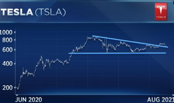 交易员警告称特斯拉正面临关键的技术支撑位跌破可能意味着多头不再掌权