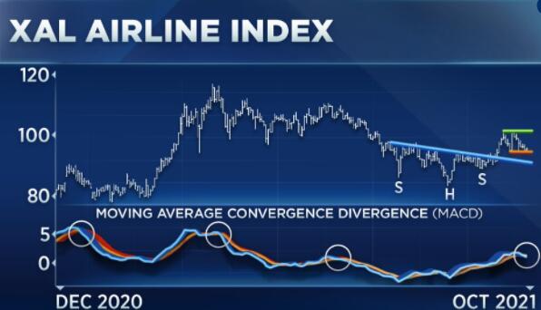 图表分析师表示该航空公司指数很好地描绘了战线